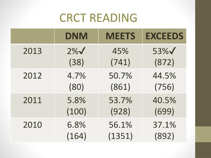 CRCT READING