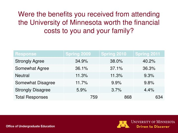 Were the benefits you received from attending the University of Minnesota worth the financial costs to you and your family?