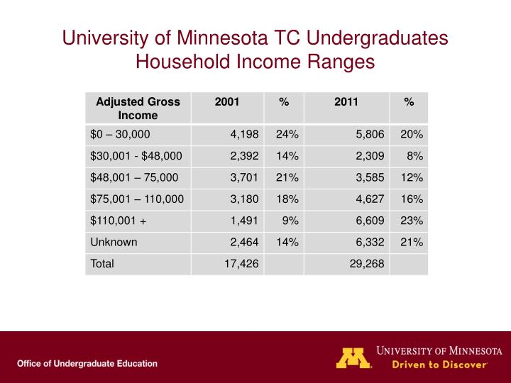 University of Minnesota TC Undergraduates