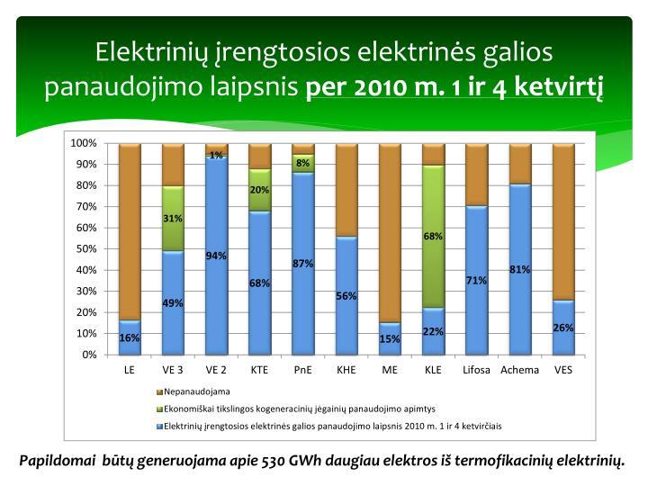 Elektrinių įrengtosios elektrinės galios panaudojimo