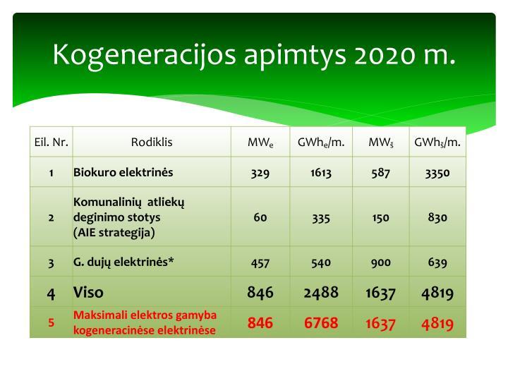 Kogeneracijos apimtys 2020