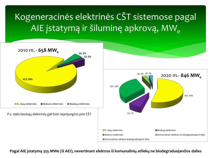 Kogeneracinės elektrinės CŠT