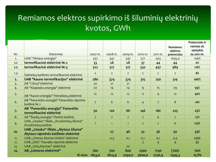 Remiamos elektros supirkimo iš šiluminių elektrinių kvotos, GWh