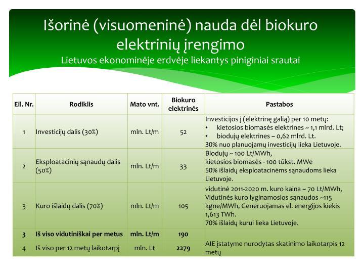 Išorinė (visuomeninė) nauda dėl biokuro elektrinių įrengimo