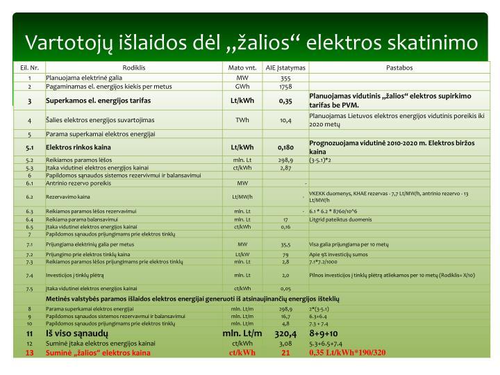 """Vartotojų išlaidos dėl """"žalios"""" elektros skatinimo"""