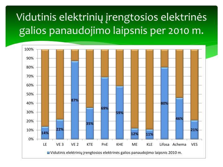 Vidutinis elektrinių įrengtosios elektrinės galios panaudojimo