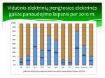 vidutinis elektrini rengtosios elektrin s galios panaudojimo laipsnis per 2010 m