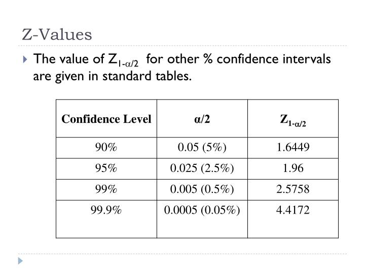 Z-Values