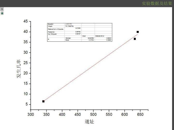 实验数据及结果