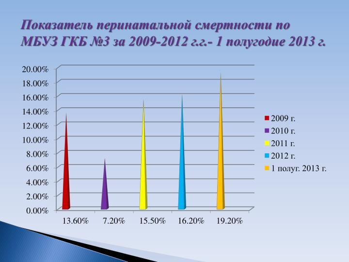 3  2009-2012 ..- 1  2013 .
