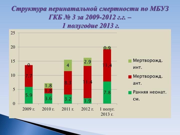 3  2009-2012 ..