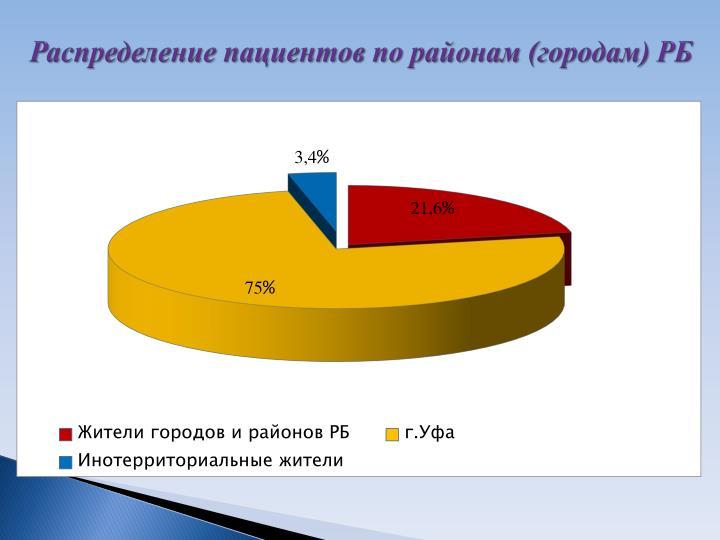 Распределение пациентов по районам (городам) РБ
