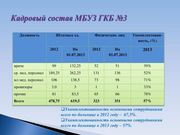 Кадровый состав МБУЗ ГКБ №3