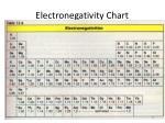 electronegativity chart