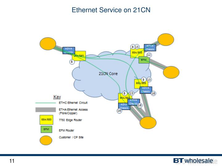 Ethernet Service on 21CN