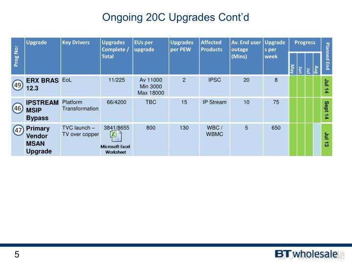 Ongoing 20C Upgrades Cont'd