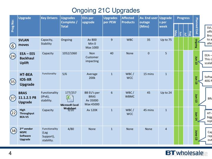 Ongoing 21C Upgrades