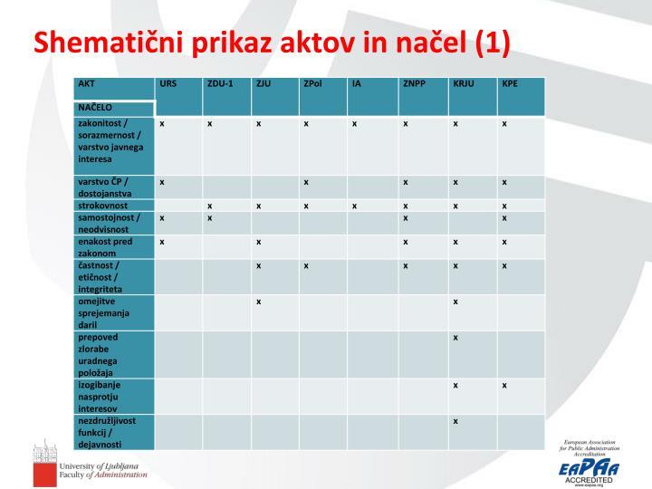 Shematični prikaz aktov in načel (1)