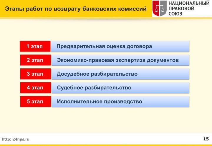 Этапы работ по возврату банковских комиссий