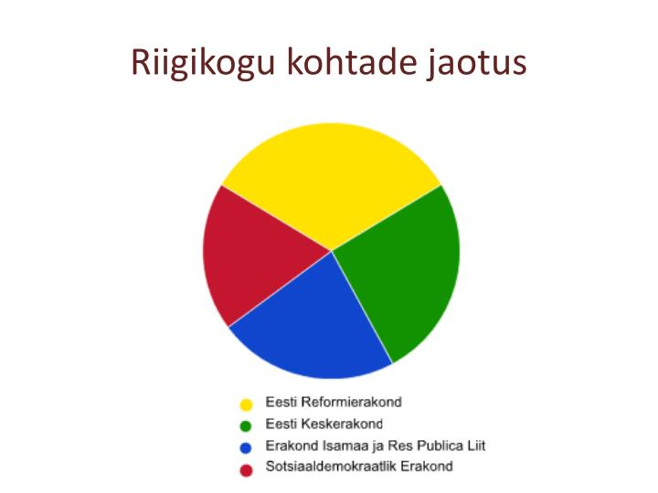 Riigikogu kohtade jaotus