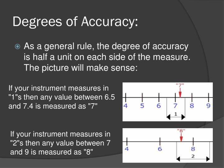 Degrees of Accuracy: