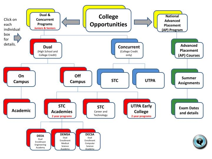 College Opportunities