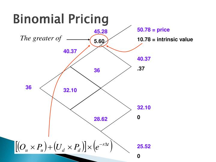 Binomial Pricing