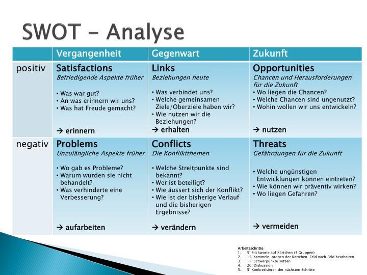 SWOT - Analyse