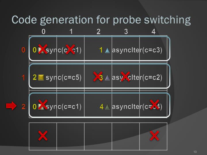 Code generation for probe switching