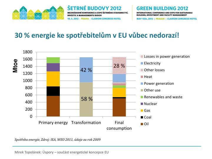 30 % energie ke spotřebitelům v EU vůbec nedorazí!