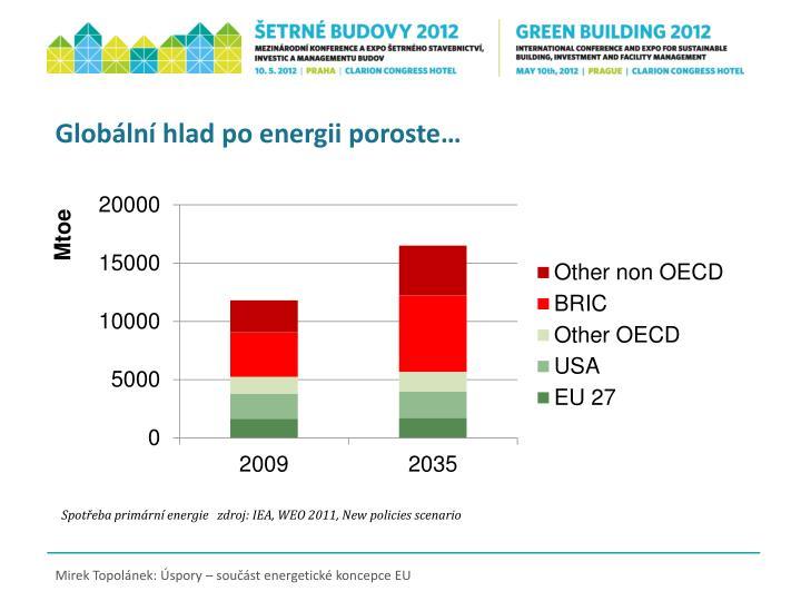 Globální hlad po energii poroste…