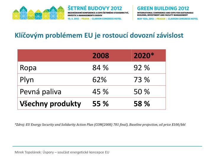 Klíčovým problémem EU je rostoucí dovozní závislost