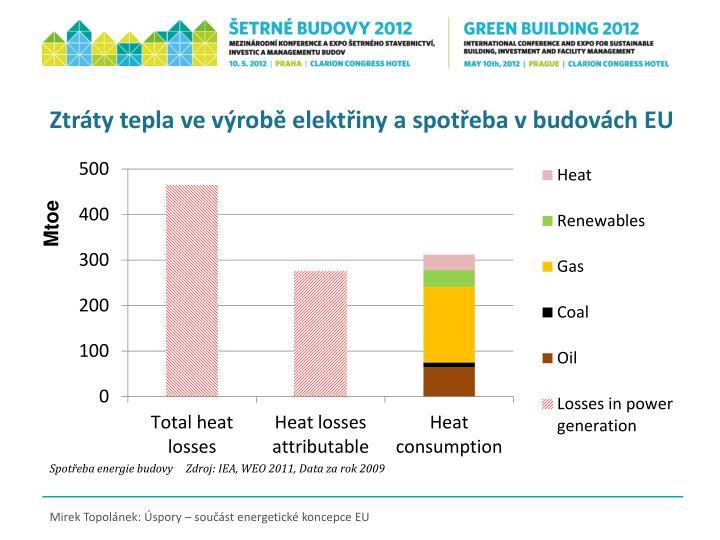 Ztráty tepla ve výrobě elektřiny a spotřeba v budovách EU