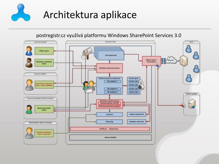 Architektura aplikace