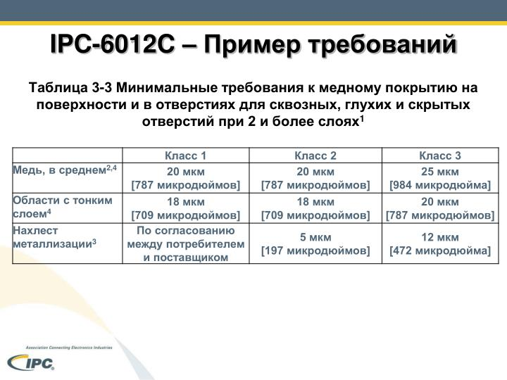 IPC-6012C –