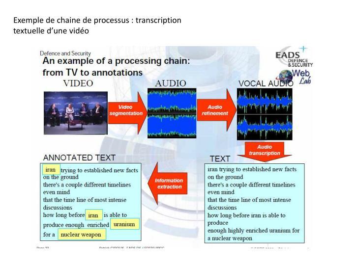 Exemple de chaine de processus : transcription textuelle d'une vidéo