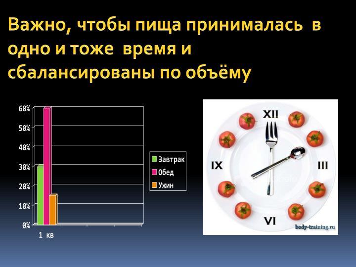 Важно, чтобы пища принималась  в одно и тоже  время и сбалансированы по объёму