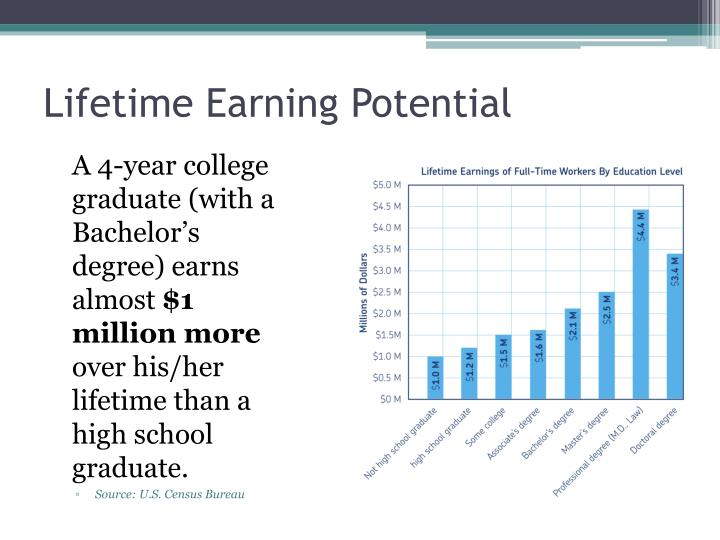 Lifetime Earning Potential