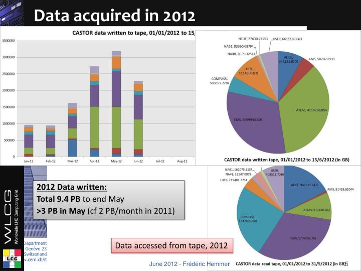 Data acquired in 2012