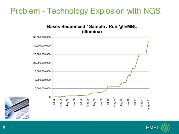 Problem - Technology Explosion with NGS