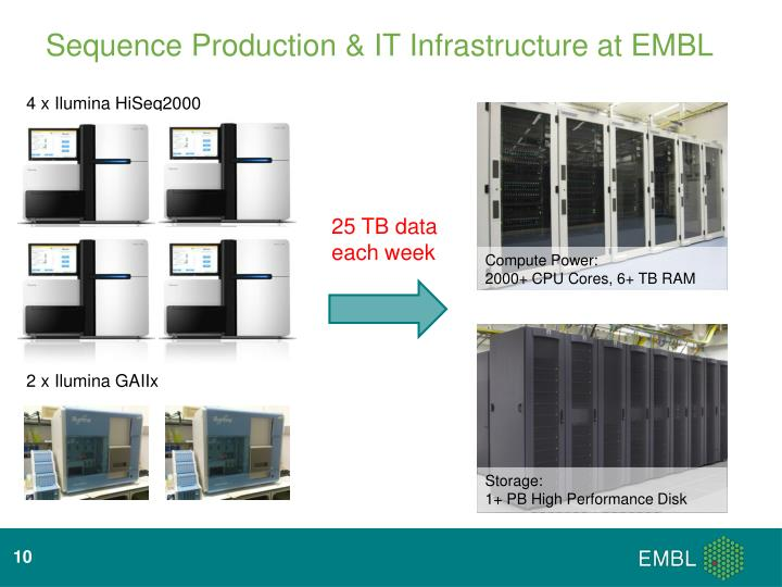 Sequence Production & IT Infrastructure at EMBL