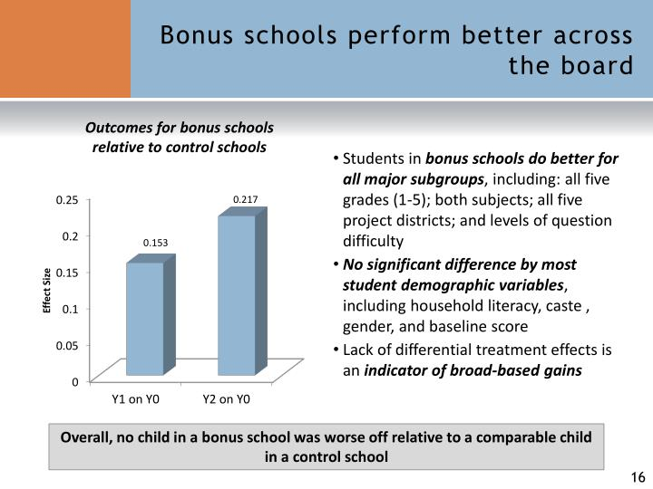 Bonus schools perform better across the board