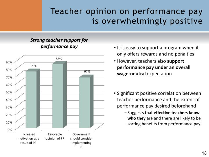 Teacher opinion on performance pay is overwhelmingly positive