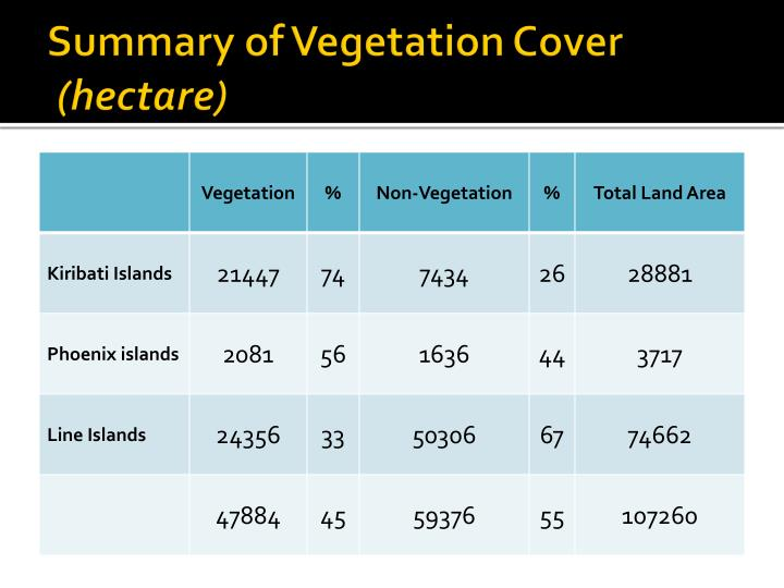 Summary of Vegetation Cover