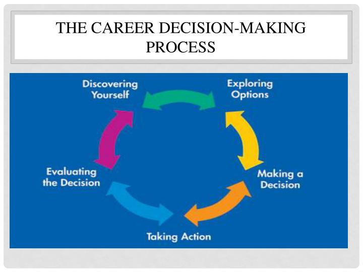 THE CAREER DECISION-MAKING PROCESS