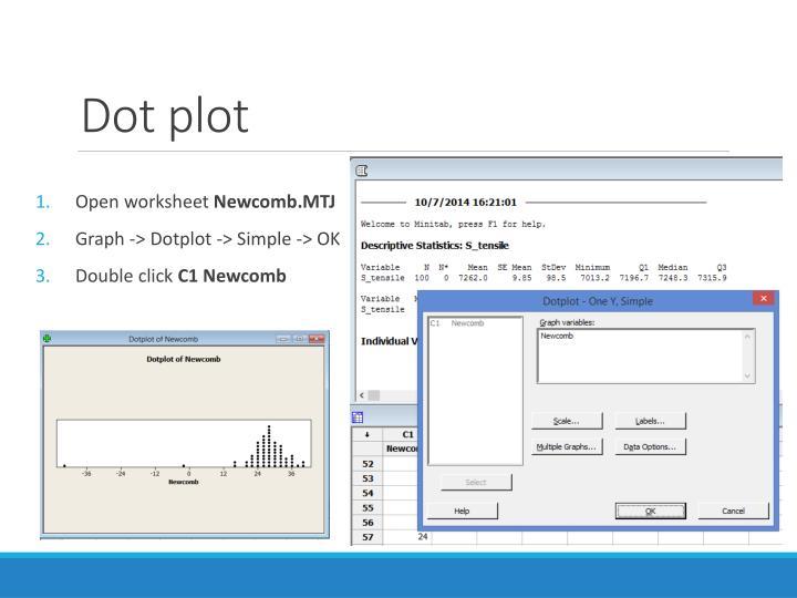 Dot plot