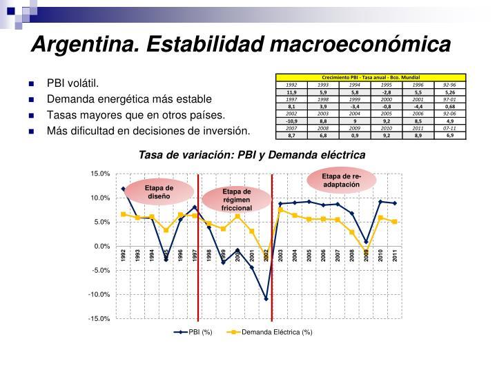 Argentina. Estabilidad macroeconómica