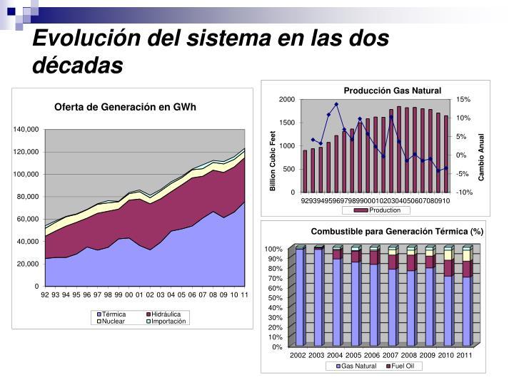 Evolución del sistema en las dos décadas