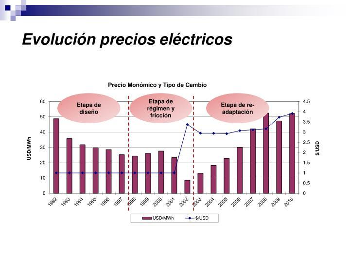 Evolución precios eléctricos