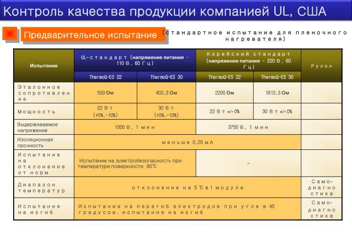 Контроль качества продукции компанией UL, США